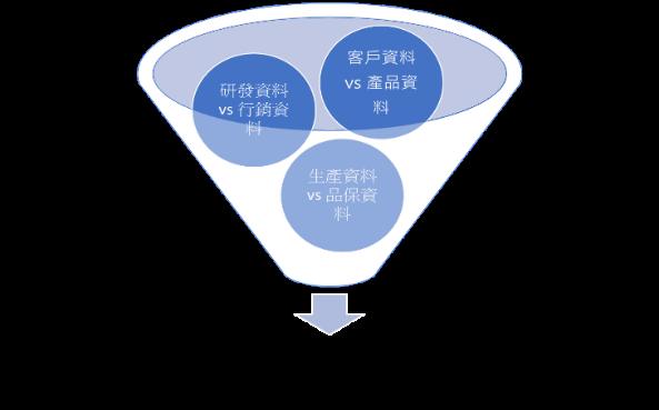 企業經營管理資訊