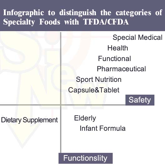 Infographic to distinguish the categories of Specialty Foods with TFDA/CFDA