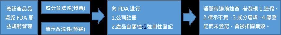 化妝品USFDA流程