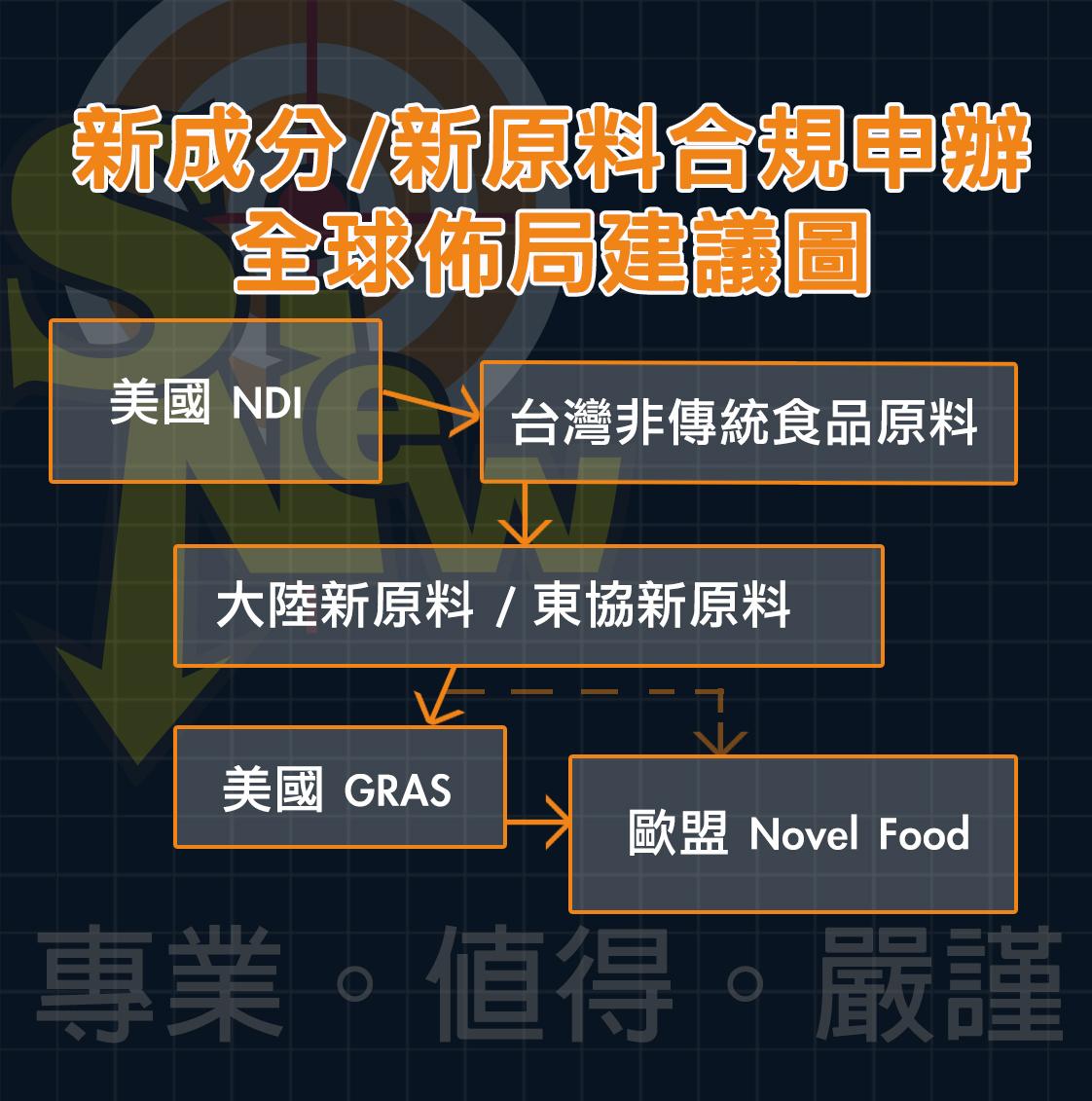 新成分/新原料合規申辦全球佈局建議圖